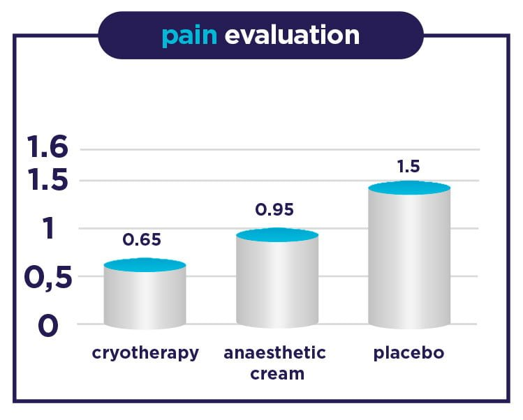 Pain evaluation
