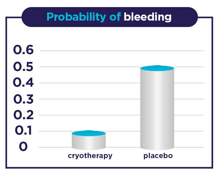 Probability of bleeding