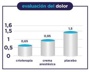 Gráfica del estudio científico sobre la evalación del dolor con Hemohelp